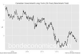 Bond Economics Understanding The 30 Year Canadian