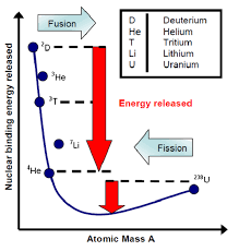nuclear binding energy per nucleon as a function of the atomic mass a
