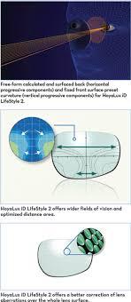 Hoya Array Centration Chart Dynamically Digital Lenses