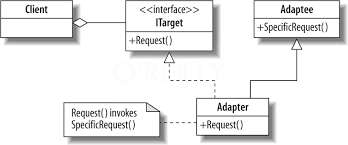 Adapter Pattern Custom Using Adapter Pattern To Parse HTML With C And AgilityPack Mirko