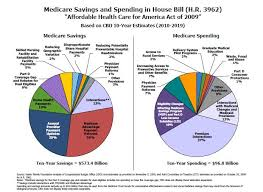 Medicare Low Income Subsidy Chart House Tri Committee Americas Affordable Health Choice Act