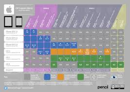 19 Ios Support Matrix Chart Ios Support Chart