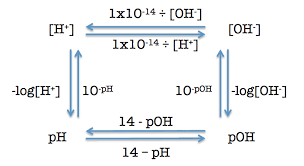 Ph Conversion Chart Science