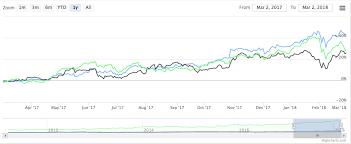 Complete Guide For Using Highcharts And Highstock Charts In