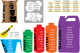 Conversion Chart Gallons To Cups 1 Cup To Ounces Math Converting Cups Pints Quarts Gallons