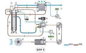 Compressed Air Flow Chart Msa Air Technology Group Compressors Industrial