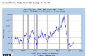 Confusion And Interest Rates Investing Com