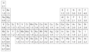 Polarity Chart Of Organic Solvents 10 8 Electronegativity And Polarity Why Oil And Water Don