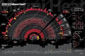 Miami Heat Chart Chartball Posters 2013 Miami Heat Visual Ly