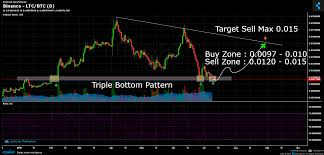 Litecoin Chart Real Time Binance Ltc Btc Chart Published On Coinigy Com On July 9th