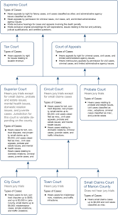 Kansas Court System Chart Court Structures In The United States