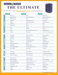 Vacationing Checklist Remarkable Packing List Template Similiar ...