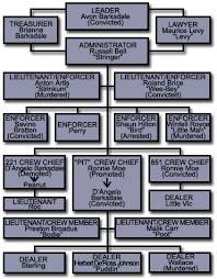 The Wire Organization Chart 29 The Barksdale Organization In Season One Of The Wire