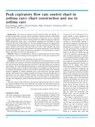 Peak Flow Chart For Adults Pdf Pdf Peak Expiratory Flow Rate Control Chart In Asthma Care