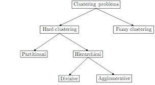 الگوريتم هاي متراكم سازي