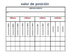 Place Value Chart Spanish Whole Numbers