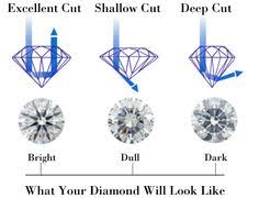Diamond Cut Chart