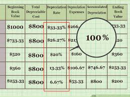 Useful Life Of Assets Chart How To Calculate Depreciation On Fixed Assets With Calculator