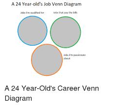 A 24 Year Olds Job Venn Diagram Jobs Im Qualified For Jobs That