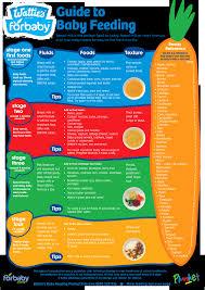 Baby Food Chart By Age Gerber Baby Food Age Chart Bedowntowndaytona Com