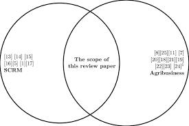 Transparent Venn Diagram Venn Diagram On The Research Gap In Literature Reviews