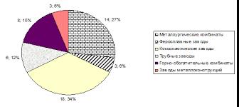 Курсовая работа Внешнеэкономическая деятельность металлургических  Курсовая работа Внешнеэкономическая деятельность металлургических предприятий ru