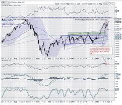 Market Outlook Trade Setup Market May Look Upbeat But