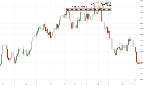 Bull Trap Or One Of The Most Useful Trading Patterns I Have
