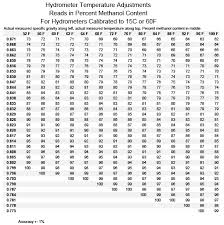 Specific Gravity Of Wine Chart Testing Methanol For Purity Quality Testing
