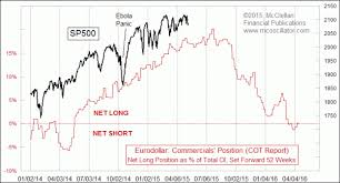 Tom Mcclellan Eurodollar Cots Leading Indication Top