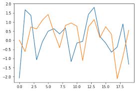 Sequence of scalars representing the x coordinates of the bars. Python Matplotlib Tutorial Plotting Data And Customisation
