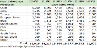 Grapes Chart Fresh Table Grapes World Demand And Production Estimates