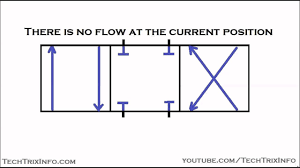 Hydraulic Schematic Symbols Chart Animation How Schematic Symbols For Control Valves Is