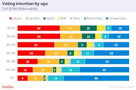 Voting Comparison Chart 2019 General Election The Demographics Dividing Britain