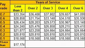 Navy Enlisted Pay Chart Air Force Enlisted Pay Scale Military Pay Chart All Branches