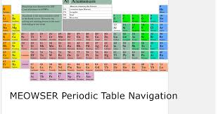 MEOWSER: APEX Minerals in the Periodic Table of Elements