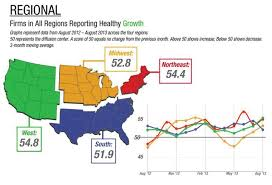 Architectural Billings Index Chart Architecture Billings Index Shows Strongest Growth In Six Months