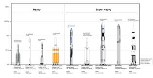 Spacex Chart Chart Comparing Current And In Development Rockets And How
