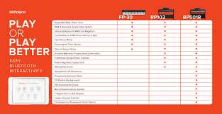 First Pianos Comparing Three Essential Roland Digitals
