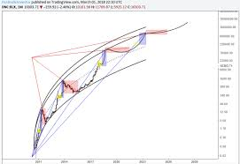 Part I The Parabolic Supertrend In Bitcoin An Assessment