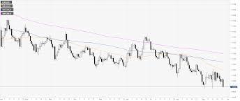 Eur Usd Technical Analysis Euro Under Pressure Challenging