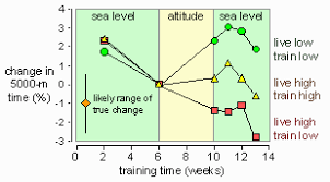 Altitude Training For Sea Level Competition