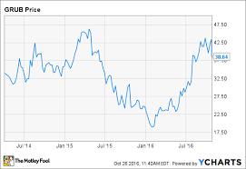 Grubhub Share Price Chart Grubhub Stock Quote Stock Quotes Of The Day
