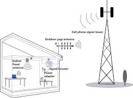new cdma signal booster circuit diagram com mobile cell repeater mingcoll verizon