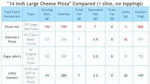 fast food trivia on 20 fast food restaurants fast food restaurants nutrition facts
