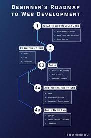 Simply Coding Javascript Game Design Simple Beginners Roadmap To Web Development 2019 Coder
