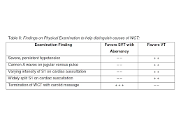 Wct Rate Chart Differential Diagnosis Of Wide Qrs Complex Tachycardias