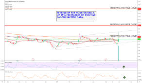 Up To The Minute Stock Charts Gnca Stock Price And Chart Nasdaq Gnca Tradingview