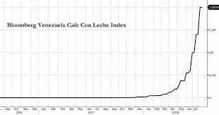 Hyperinflation Has Destroyed Venezuela Peak Oil News And