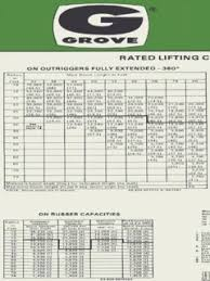 Grove Rt740 Load Chart Grove Rt760e Crane Chart And Specifications Expert Crane
